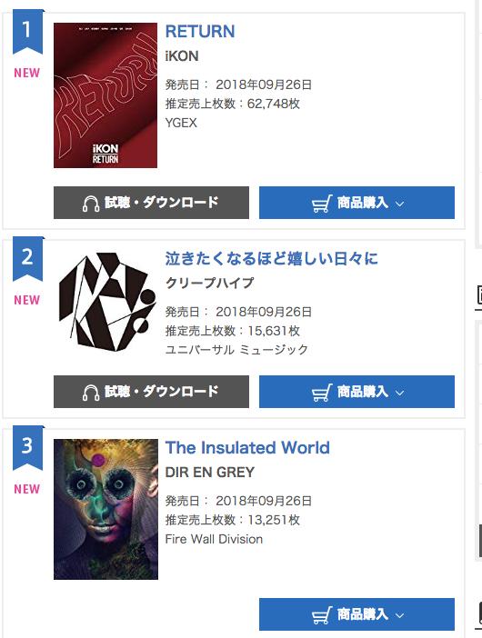 В ежедневном крупнейшем японском музыкальном чарте Oricon он занял первое место. Менее чем за сутки было продано 62 748 копий, сообщает сайт Soompi.