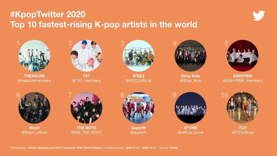 Fastest-Rising-K-Pop-Twitter-2020