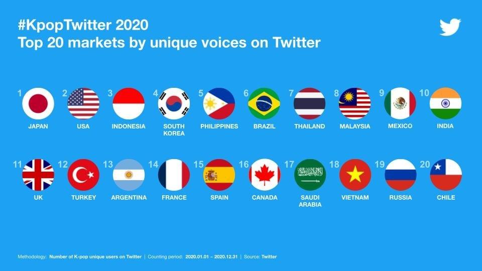K-Pop-Twitter-Markets-Unique-Users-2020