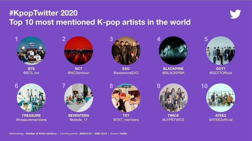 Most-Mentioned-K-Pop-Artists-Twitter-2020