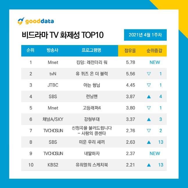 Most-Buzzworthy-Non-Drama-TV-Shows